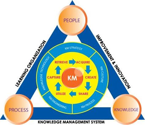 Dissertation knowledge management in curriculum design and development